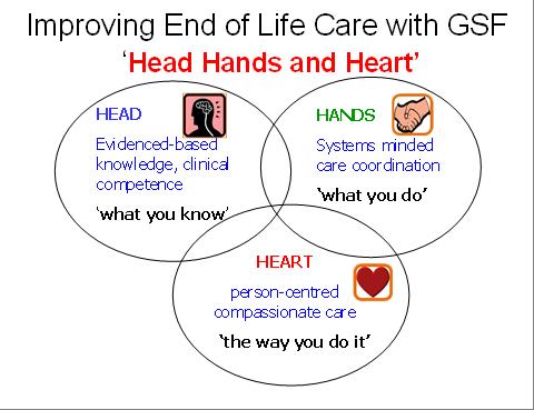 improve end of life care essay